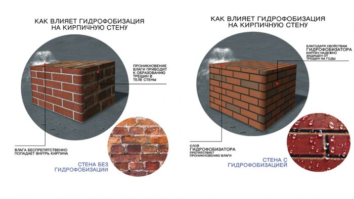 Обработанная кирпичная стена гидрофобизатором и необработанная