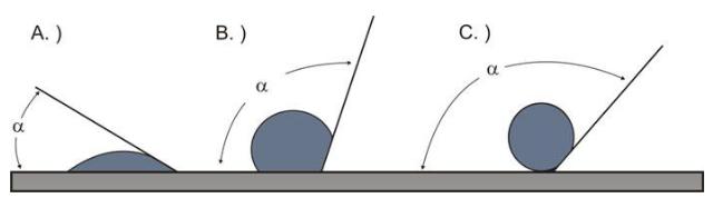 Процес гидрофобизации